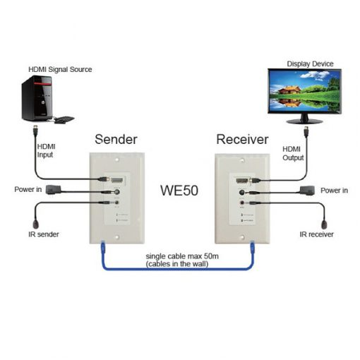 1080P 50 Meters HDMI Wallplate Extender With Bi-Direction IR Control Over CAT6 - White