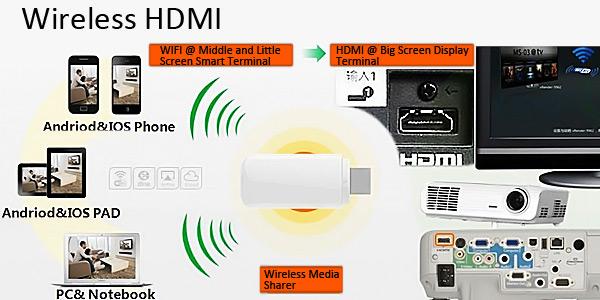 IPUSH Wifi Display Receiver